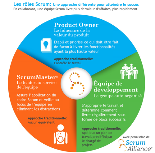 Scrumroles Infographic FR